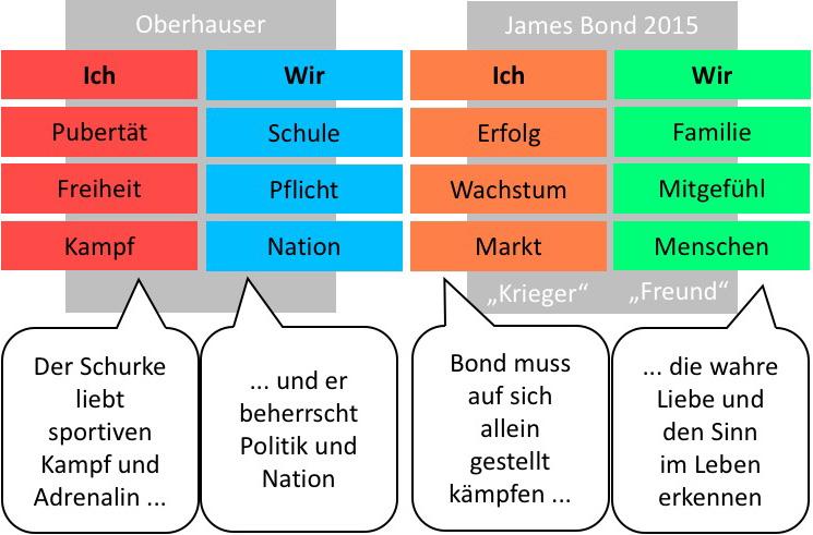 Bond-2015