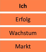 Fünfte-Stufe-Orange